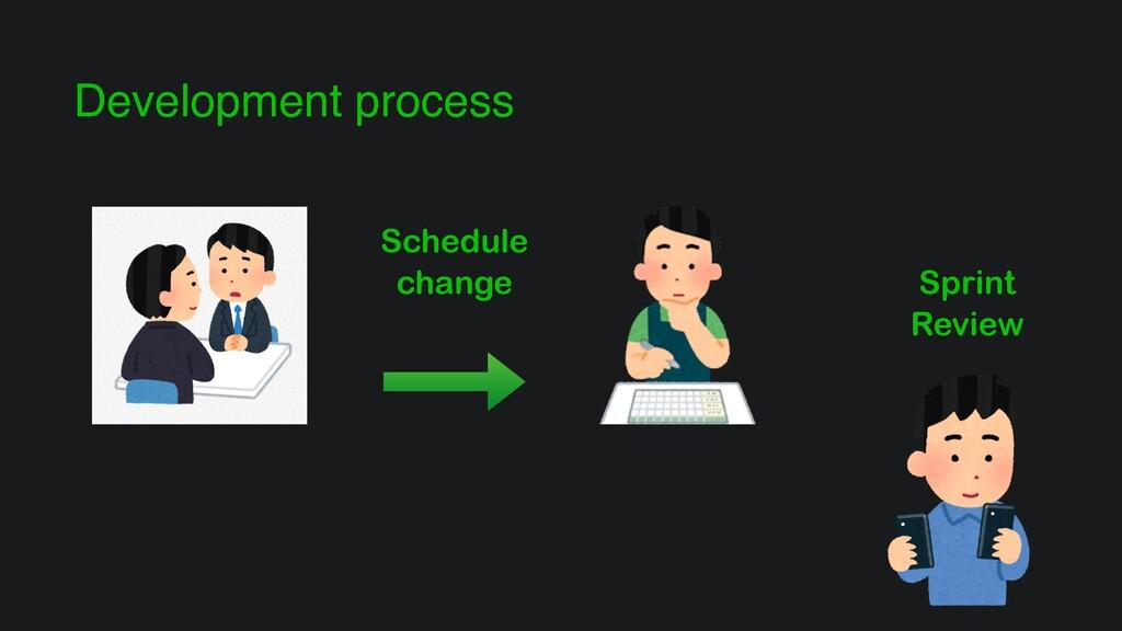Development process Schedule change Sprint Revi...