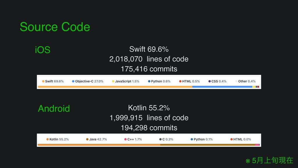 Source Code Kotlin 55.2% 1,999,915 lines of co...