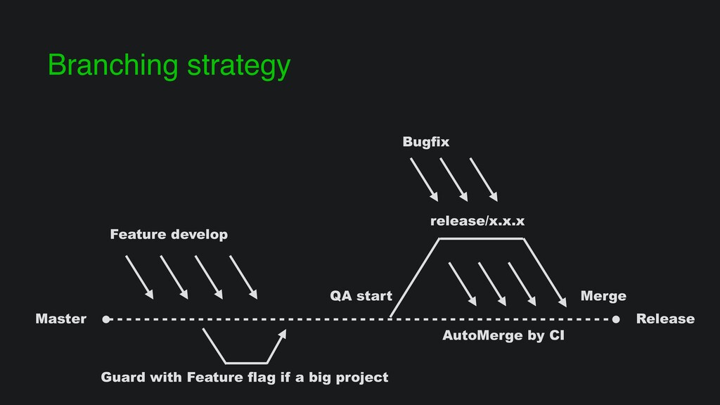 Branching strategy Master release/x.x.x Bugfix ...