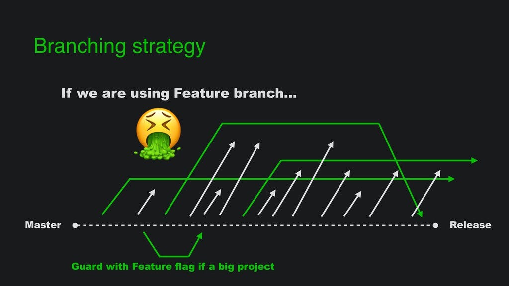 Branching strategy Master Release Guard with Fe...