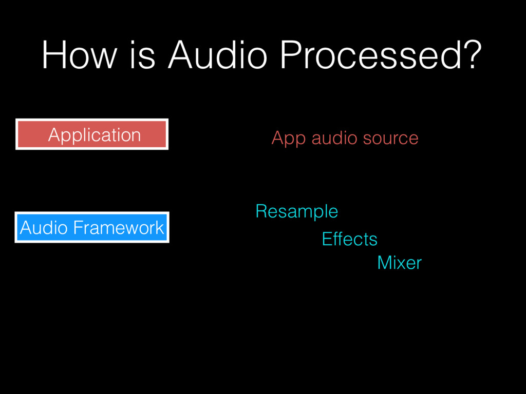 How is Audio Processed? Application Audio Frame...