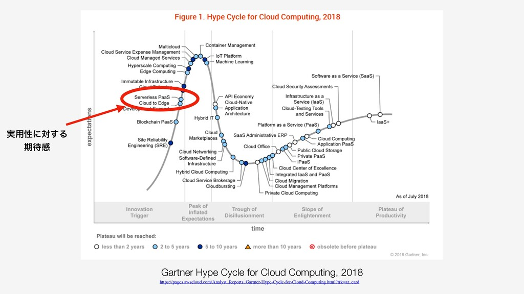 Gartner Hype Cycle for Cloud Computing, 2018 ht...