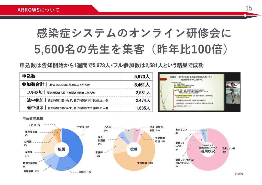 15 感染症システムのオンライン研修会に 5,600名の先⽣を集客(昨年⽐100倍) ARRO...