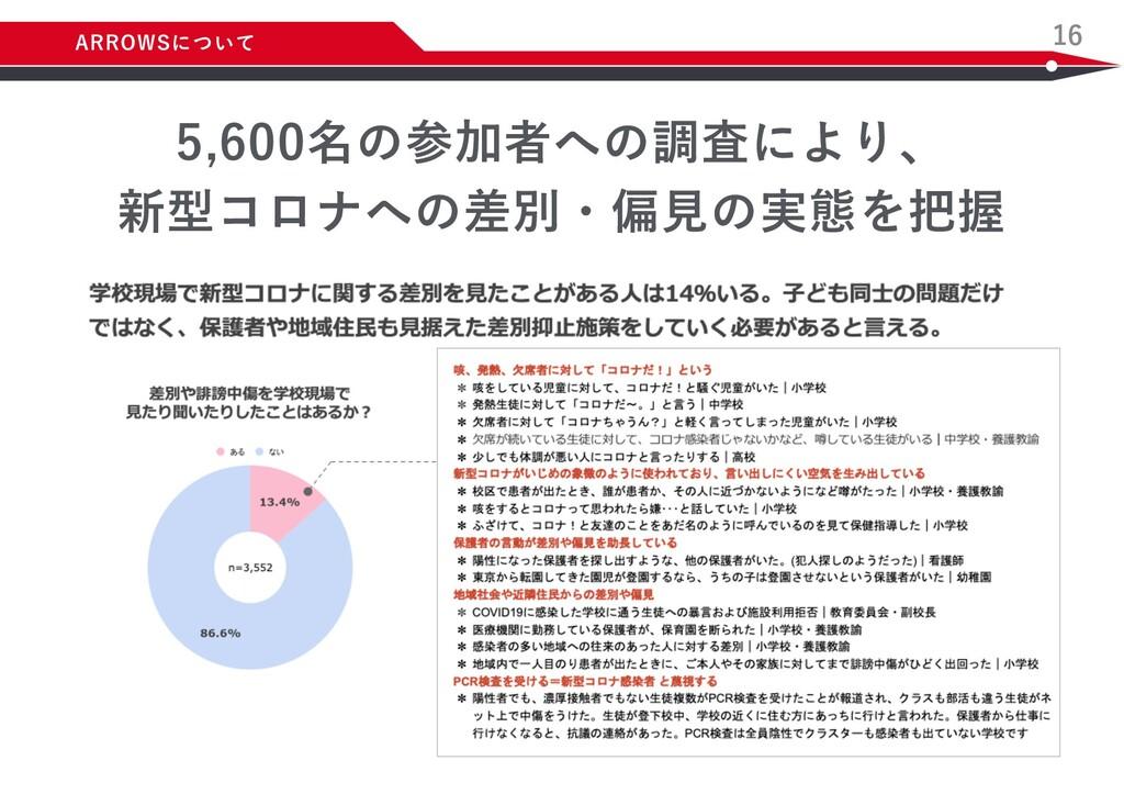 16 5,600名の参加者への調査により、 新型コロナへの差別・偏⾒の実態を把握 ARROWS...