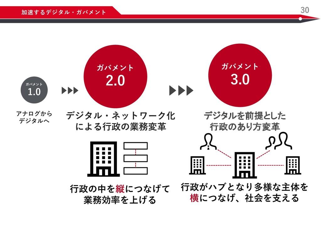 30 加速するデジタル・ガバメント ガバメント 2.0 デジタル・ネットワーク化 による⾏政の...