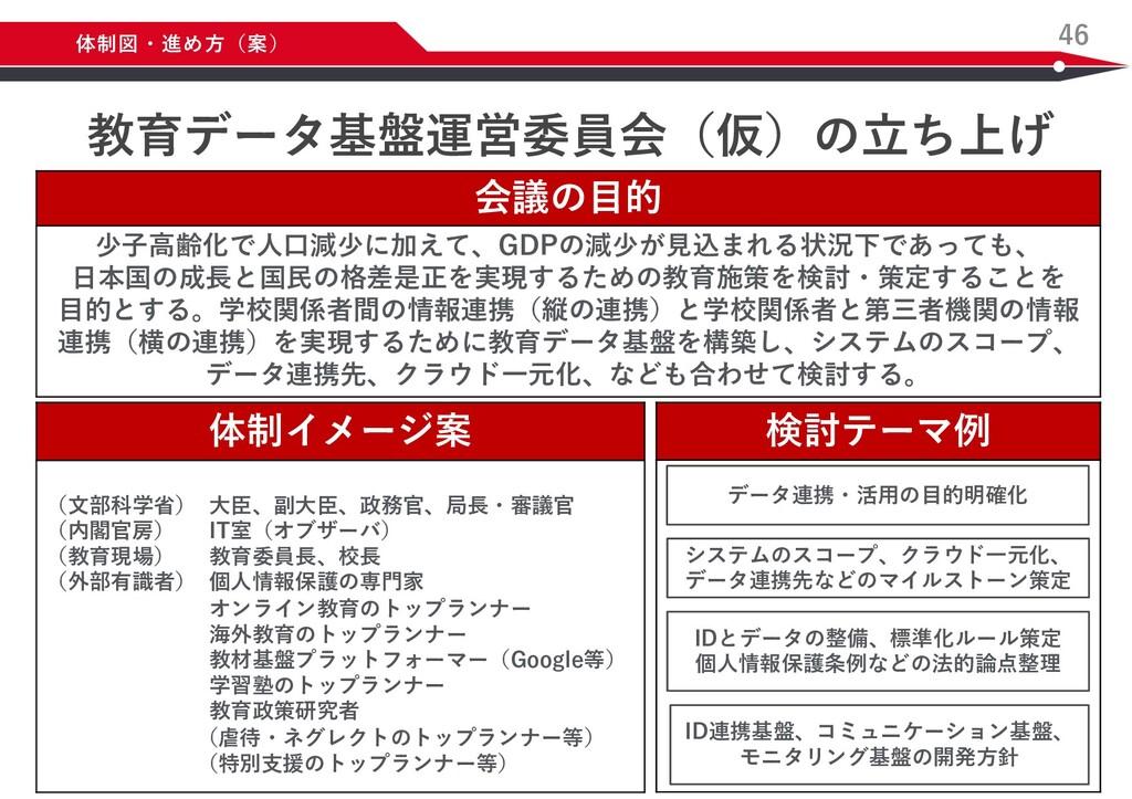 検討テーマ例 46 体制図・進め⽅(案) データ連携・活⽤の⽬的明確化 ID連携基盤、コミュニ...
