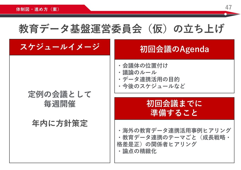 47 体制図・進め⽅(案) スケジュールイメージ 定例の会議として 毎週開催 年内に⽅針策定 ...