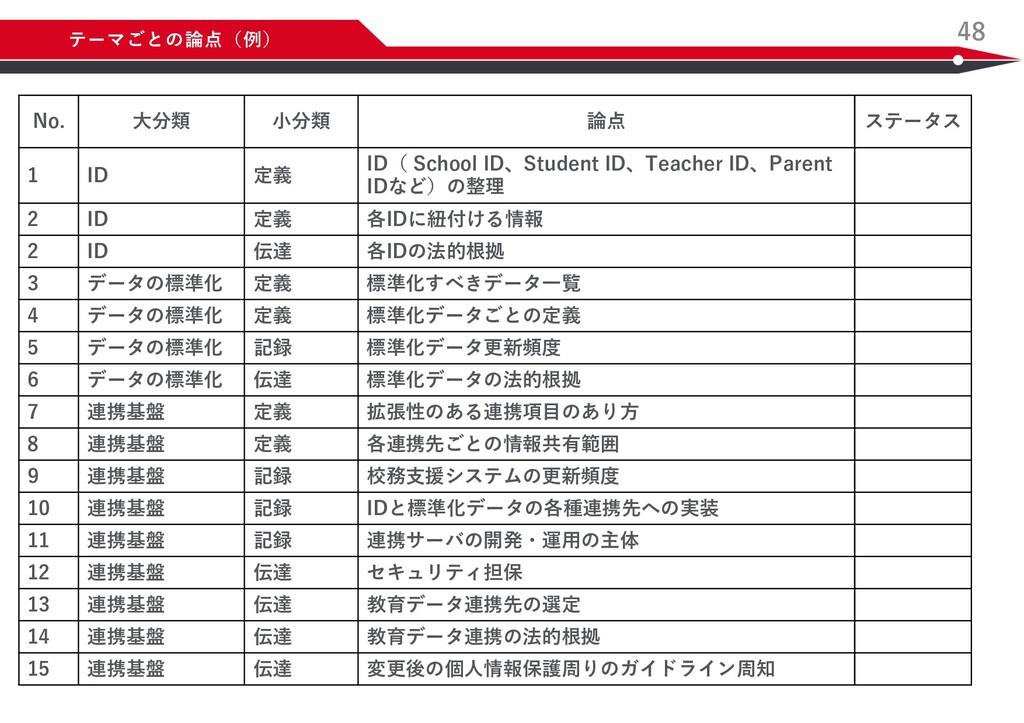 48 テーマごとの論点(例) No. ⼤分類 ⼩分類 論点 ステータス 1 ID 定義 ID(...