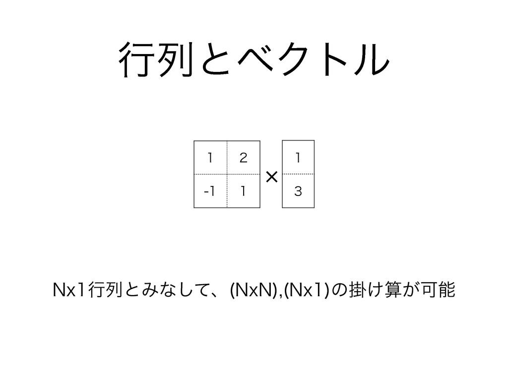 ߦྻͱϕΫτϧ       º /YߦྻͱΈͳͯ͠ɺ /Y/  /Y ͷֻ...