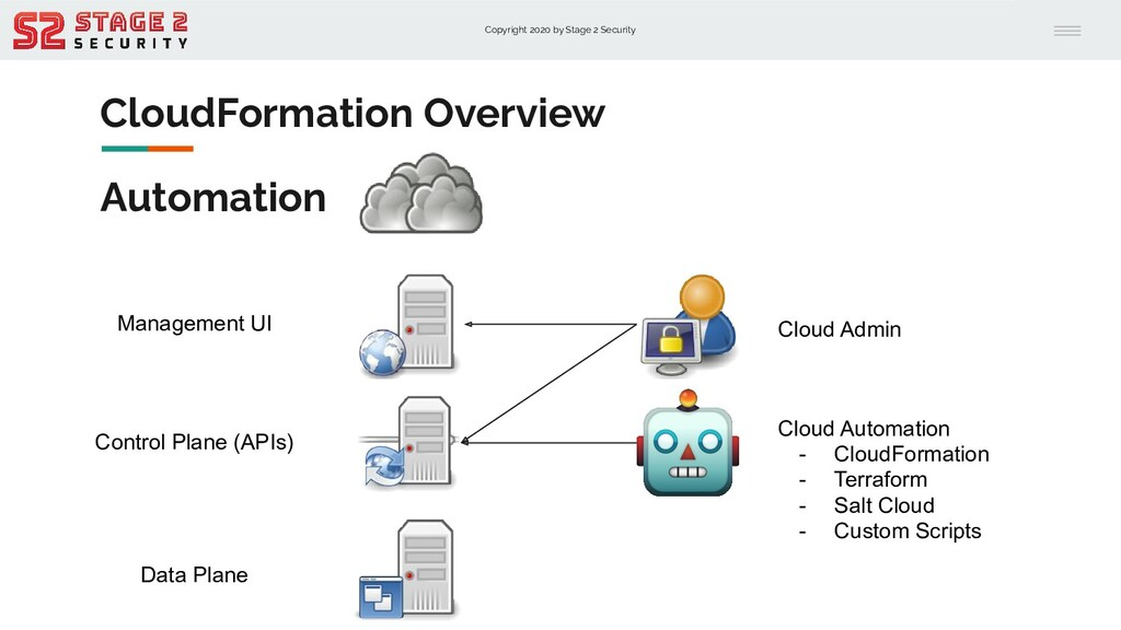 Copyright 2020 by Stage 2 Security CloudFormati...