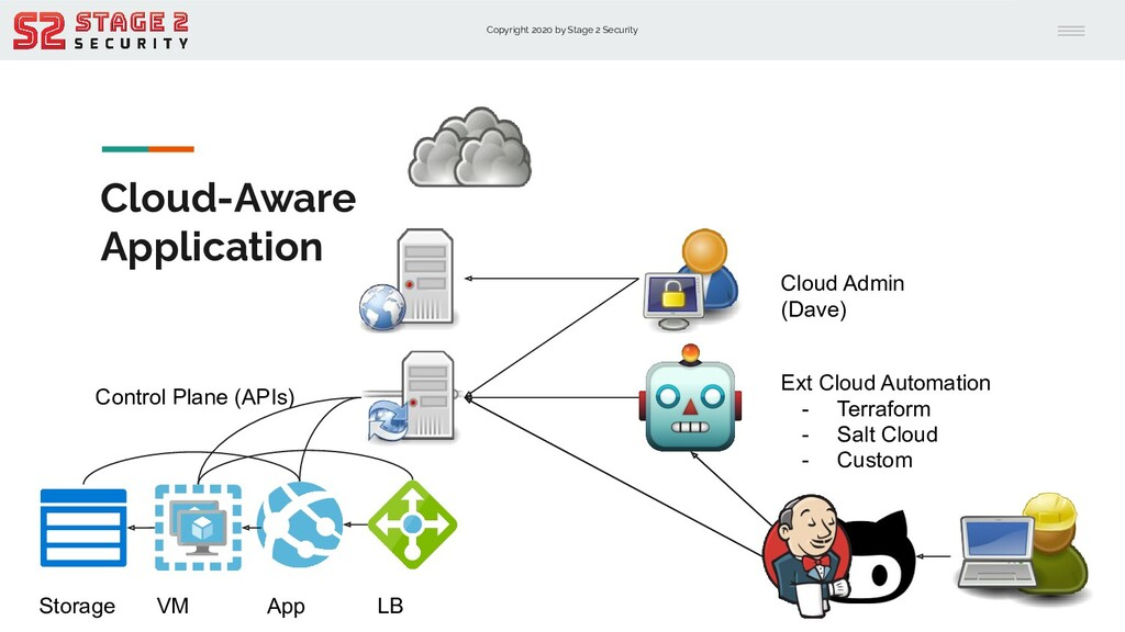 Copyright 2020 by Stage 2 Security Cloud-Aware ...