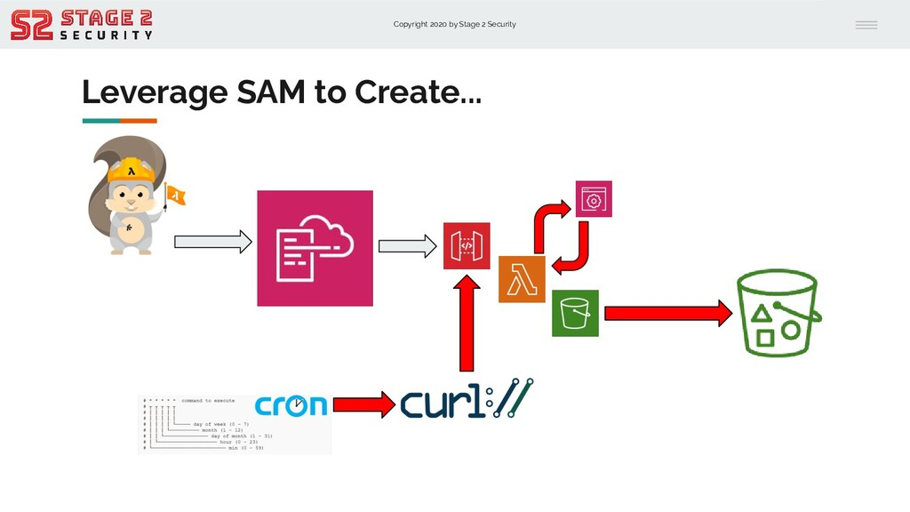 Copyright 2020 by Stage 2 Security Leverage SAM...