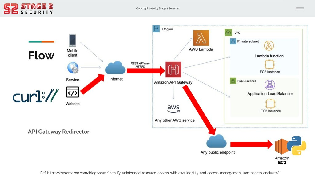 Copyright 2020 by Stage 2 Security Flow API Gat...