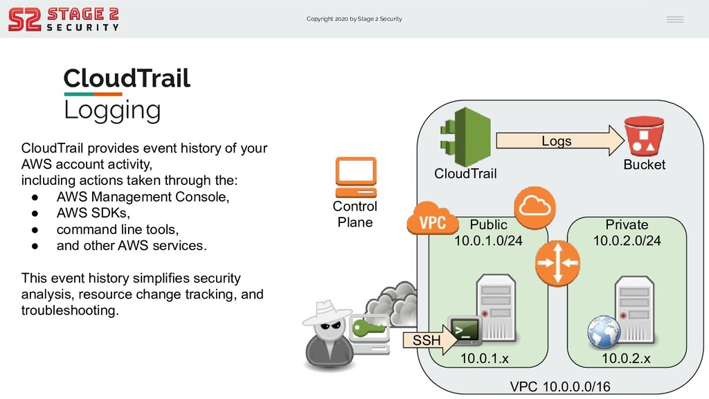 Copyright 2020 by Stage 2 Security CloudTrail L...