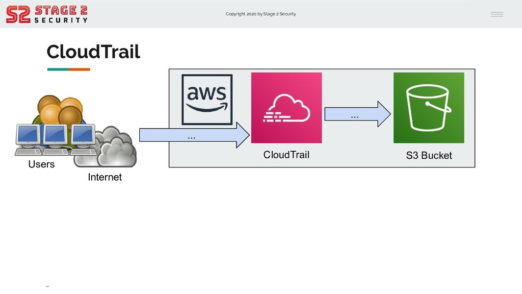 Copyright 2020 by Stage 2 Security CloudTrail ....