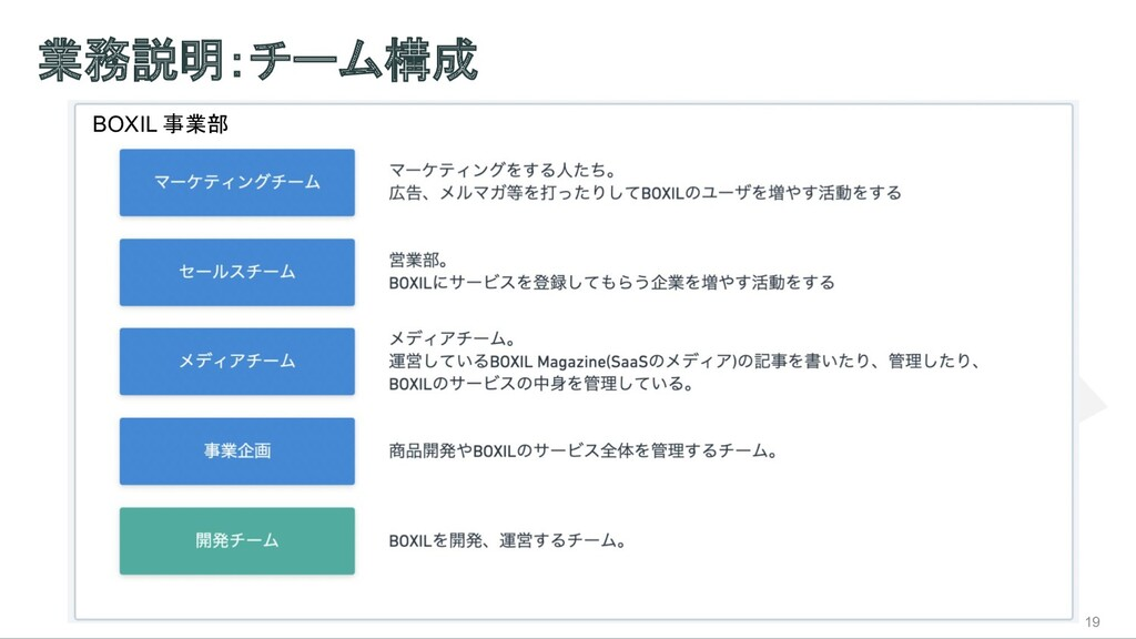 業務説明:チーム構成 19 BOXIL 事業部