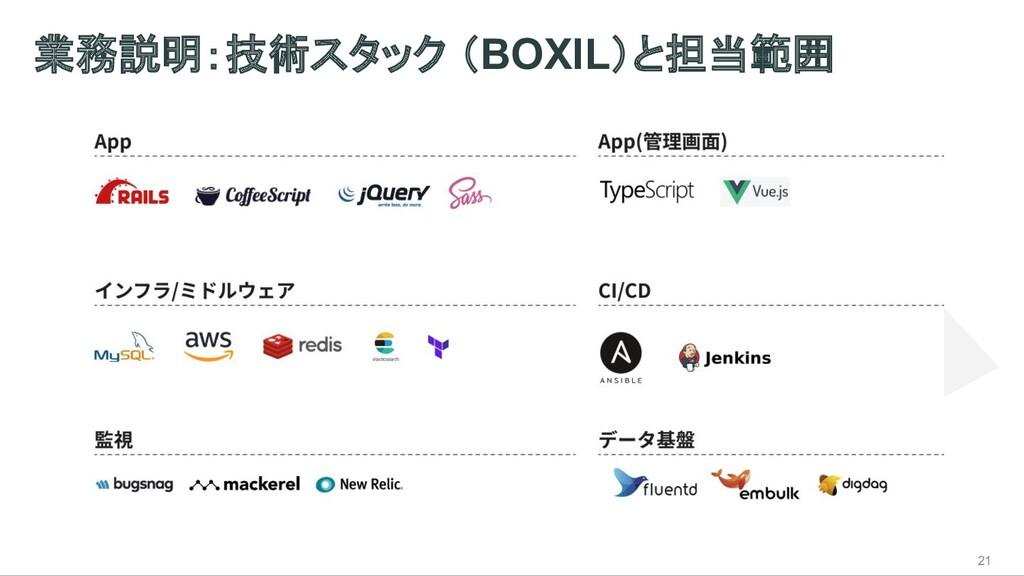 業務説明:技術スタック (BOXIL)と担当範囲 21