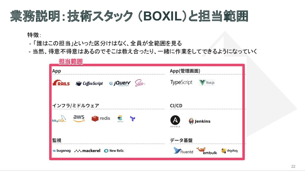 業務説明:技術スタック (BOXIL)と担当範囲 22 特徴: ‐ 「誰はこの担当」といった区...
