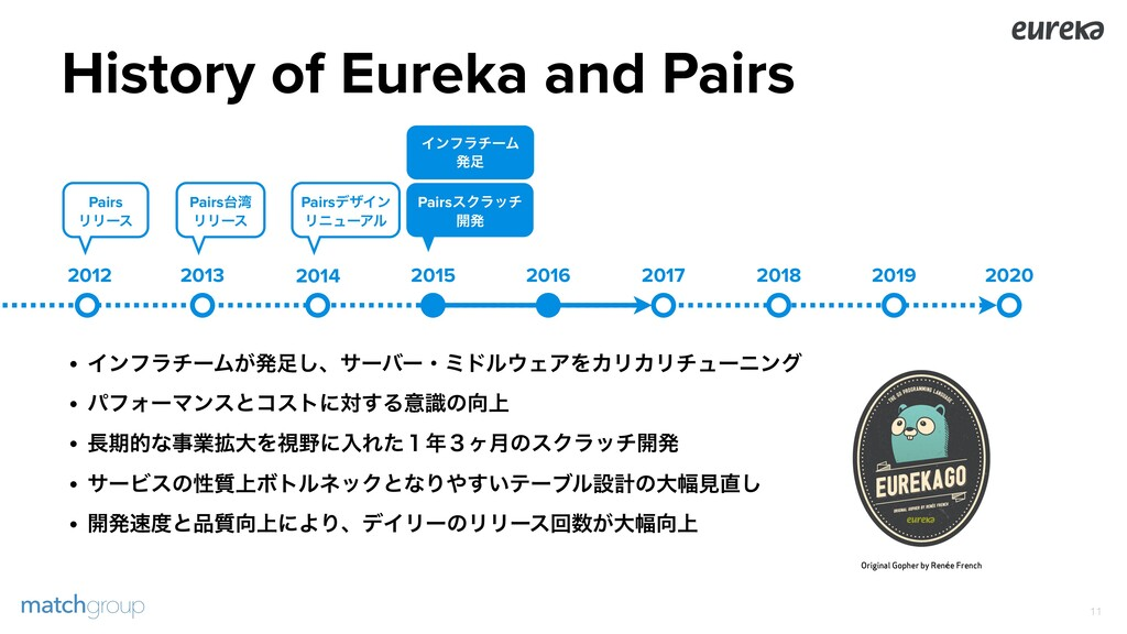 History of Eureka and Pairs !11 2013 2014 2015 ...