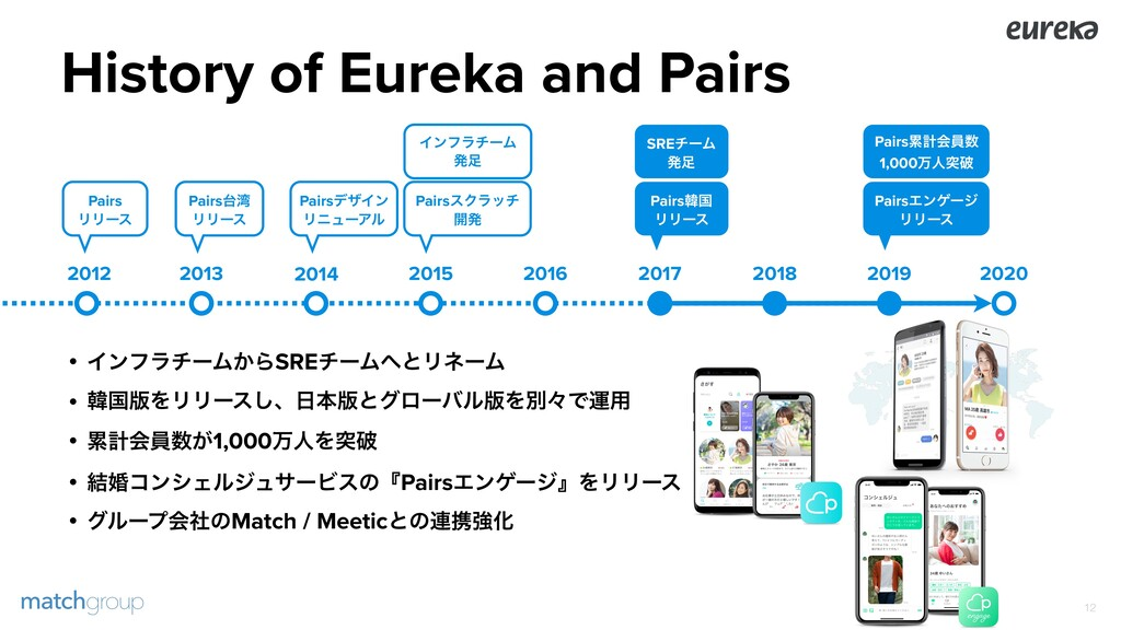 History of Eureka and Pairs !12 2013 2014 2015 ...