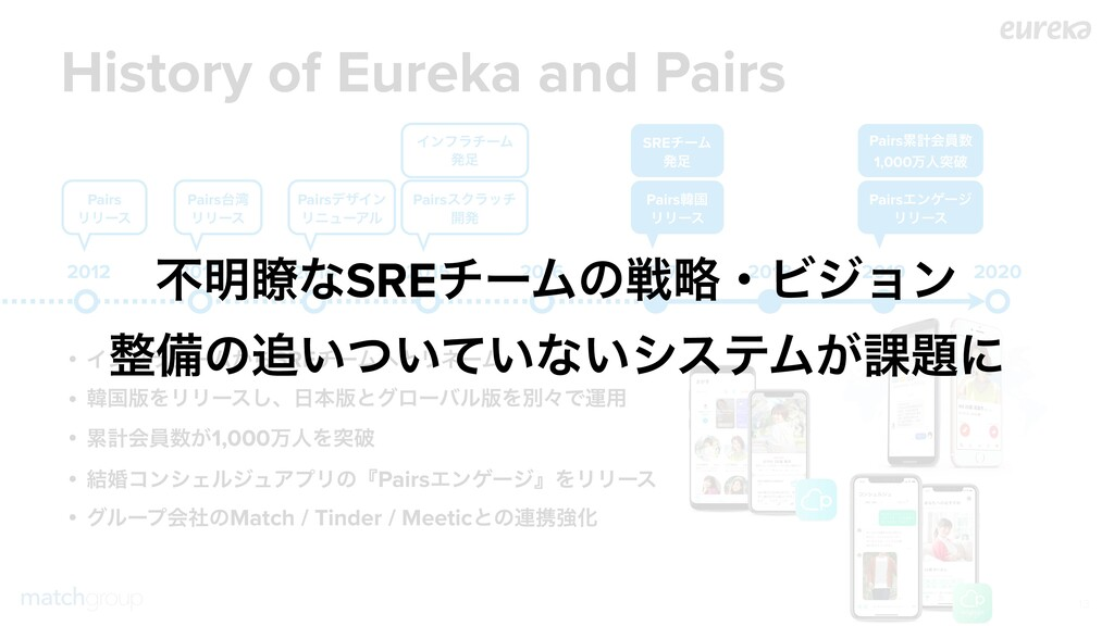 History of Eureka and Pairs !13 2013 2014 2015 ...