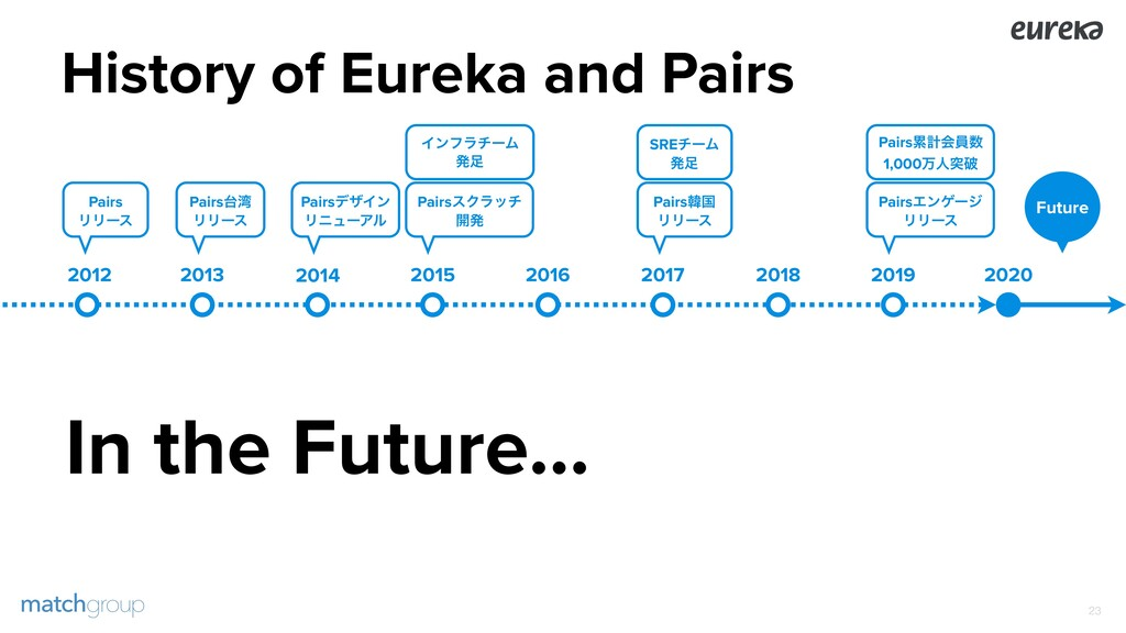 History of Eureka and Pairs !23 2013 2014 2015 ...