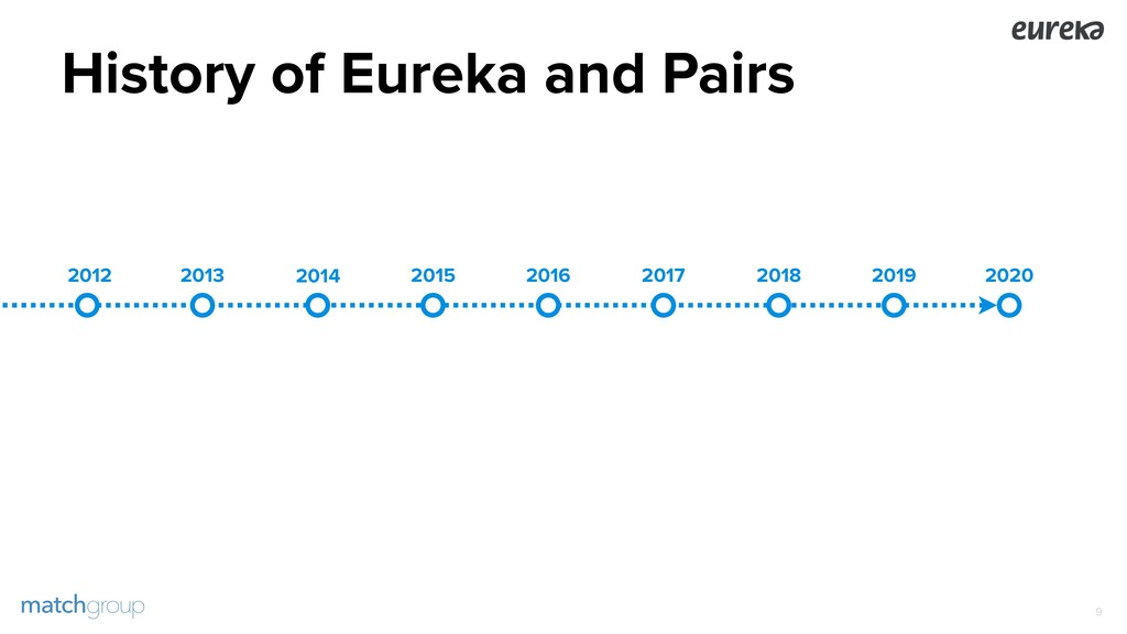 History of Eureka and Pairs !9 2013 2014 2015 2...