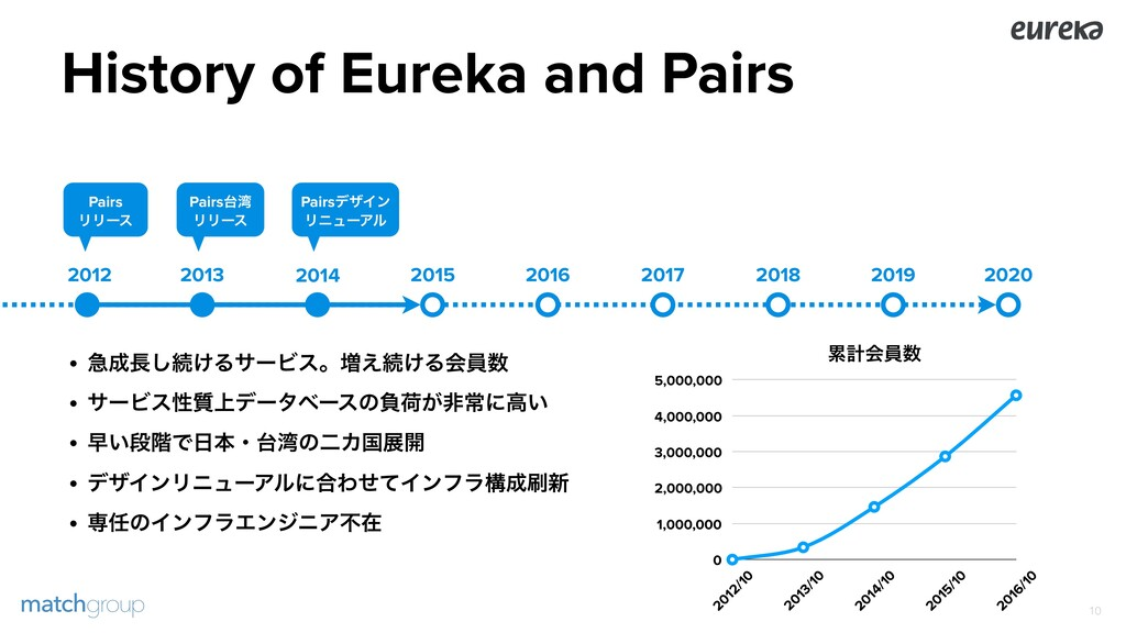 History of Eureka and Pairs !10 2013 2014 2015 ...