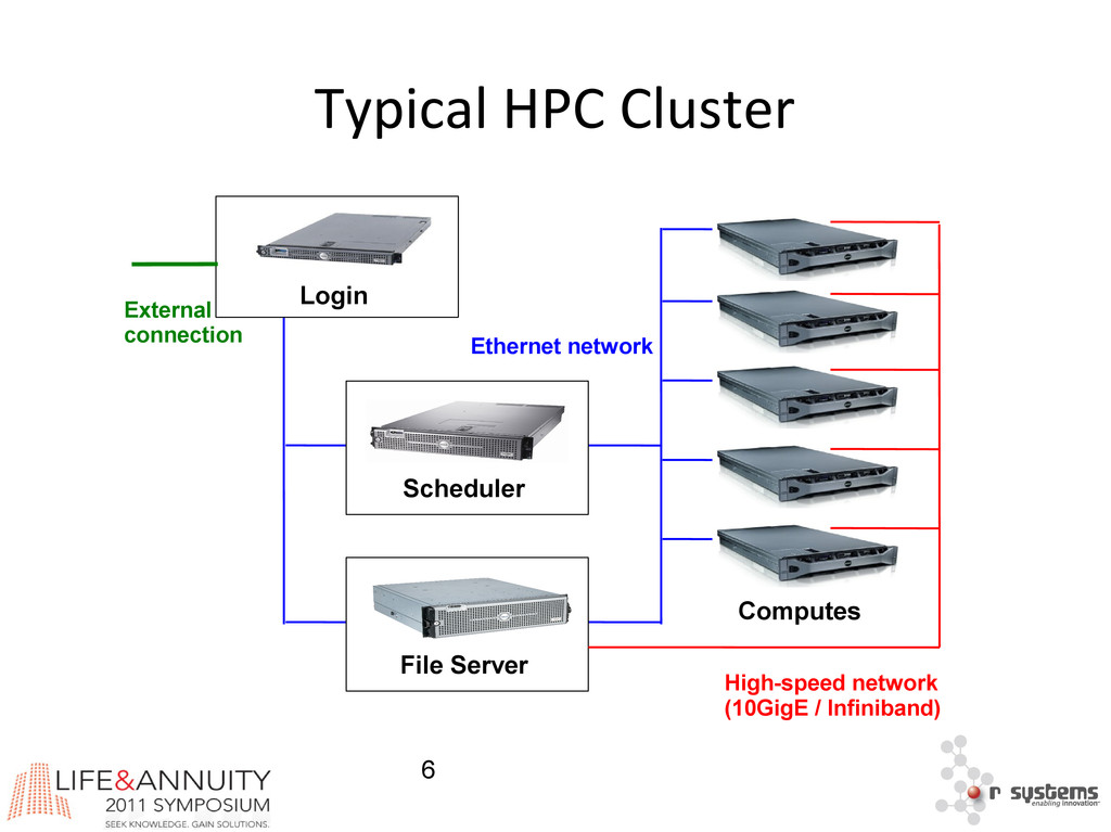 6 Typical HPC Cluster Scheduler File Server Eth...