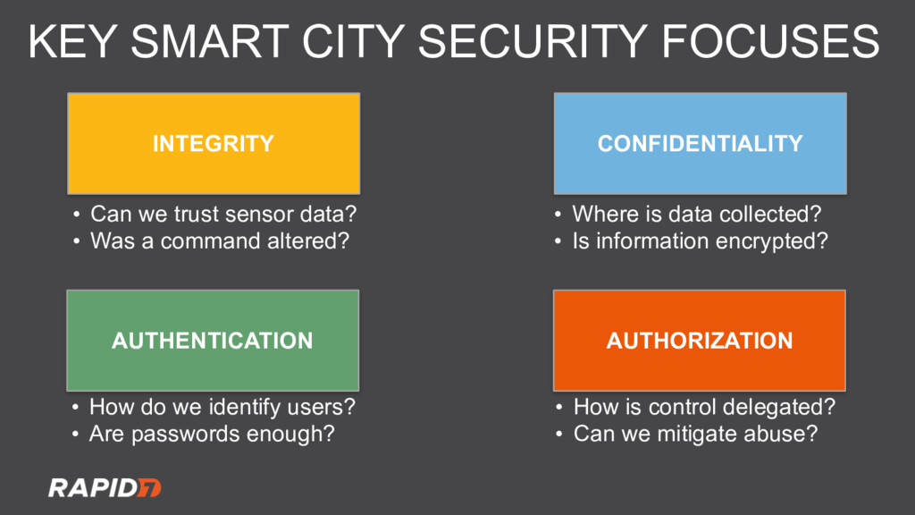 KEY SMART CITY SECURITY FOCUSES INTEGRITY CONFI...