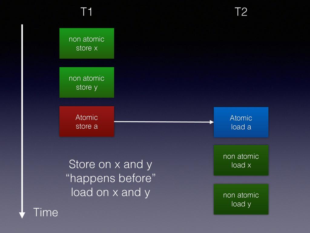 non atomic store x non atomic store y Atomic st...