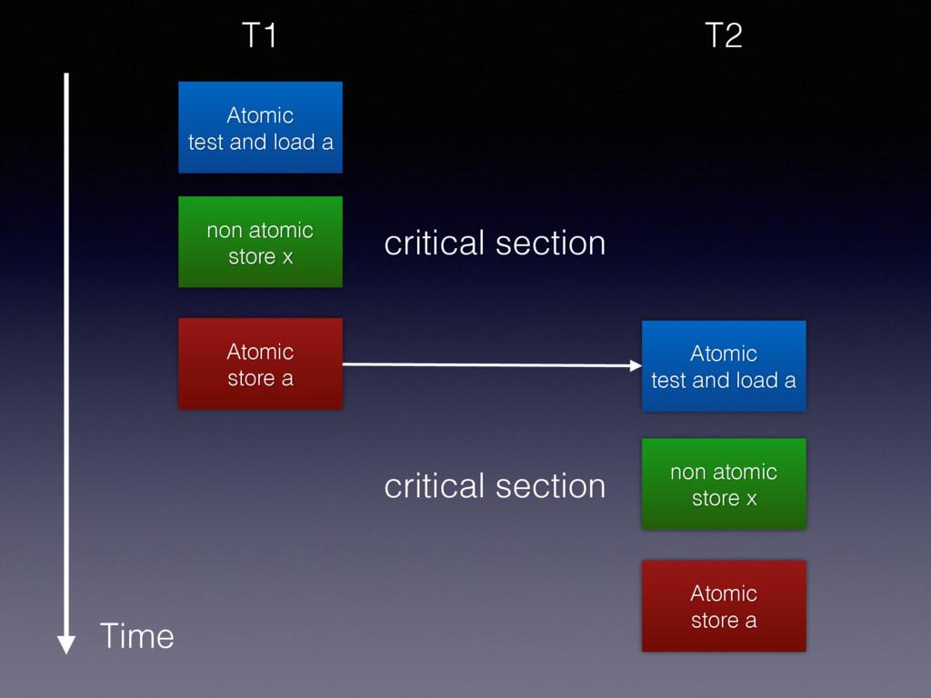 non atomic store x Atomic store a Atomic test a...