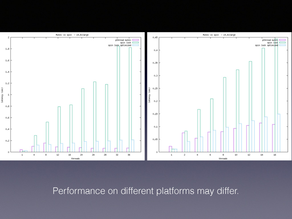 Performance on different platforms may differ.