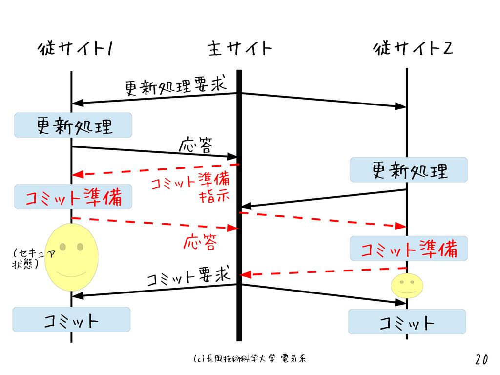 (c)長岡技術科学大学 電気系 20 主サイト 従サイト2 更新処理要求 更新処理 応答 コミ...