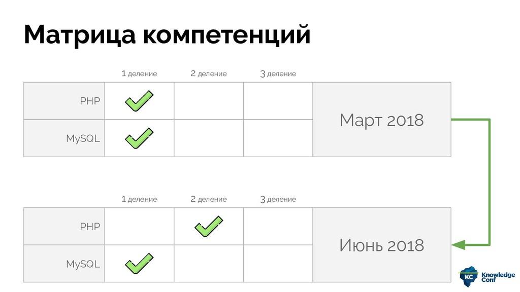PHP Март 2018 MySQL Матрица компетенций PHP Июн...