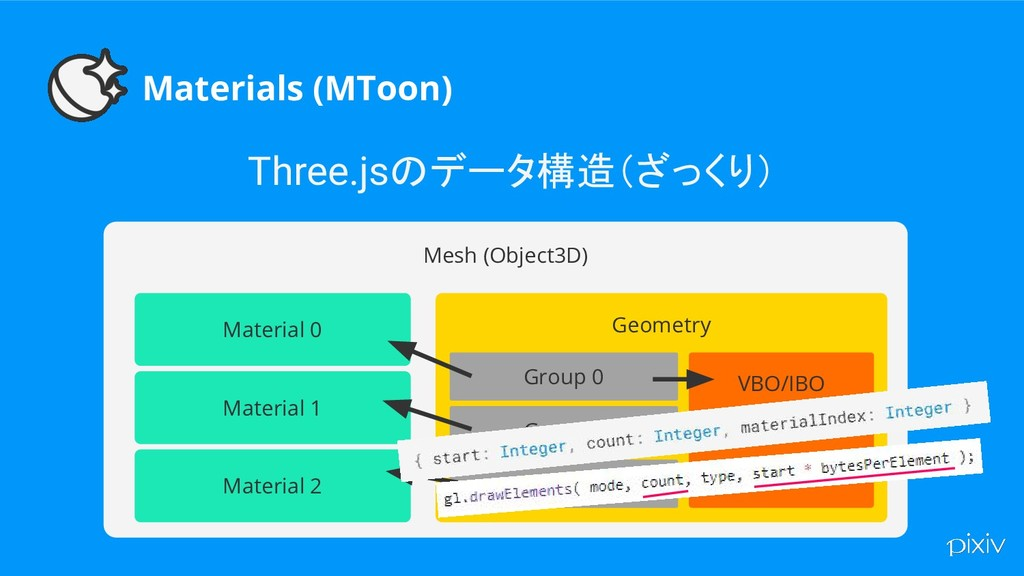 Materials (MToon) Three.jsのデータ構造(ざっくり) Mesh (Ob...