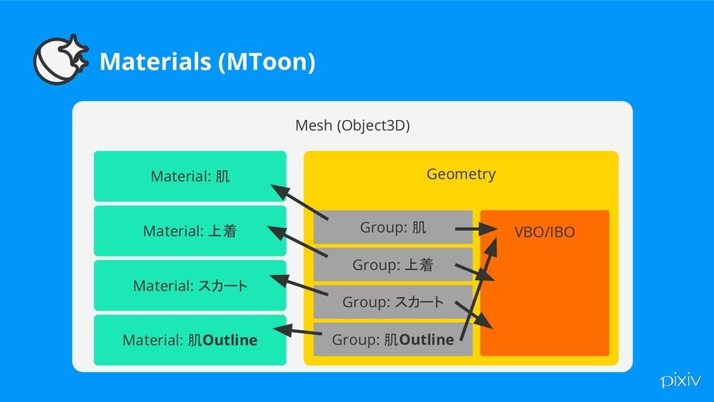 Materials (MToon) Mesh (Object3D) Material: 肌 M...