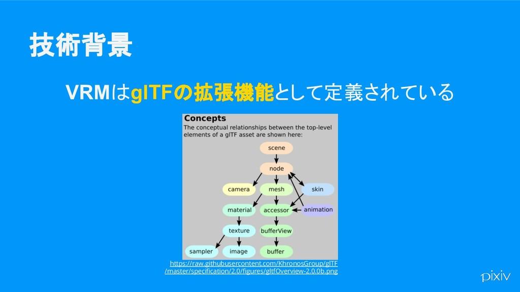 技術背景 VRMはglTFの拡張機能として定義されている https://raw.github...