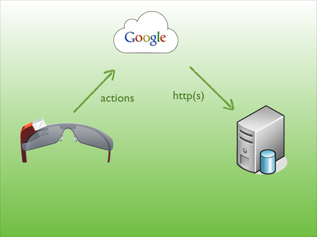 http(s) actions
