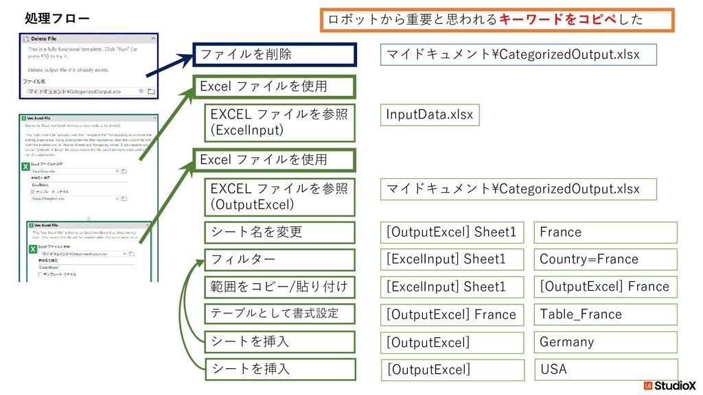 マイドキュメント¥CategorizedOutput.xlsx ファイルを削除 Excel フ...