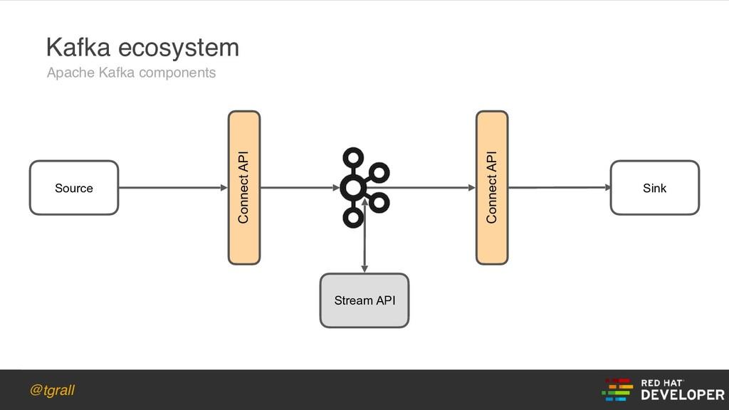 @tgrall Kafka ecosystem Apache Kafka components...