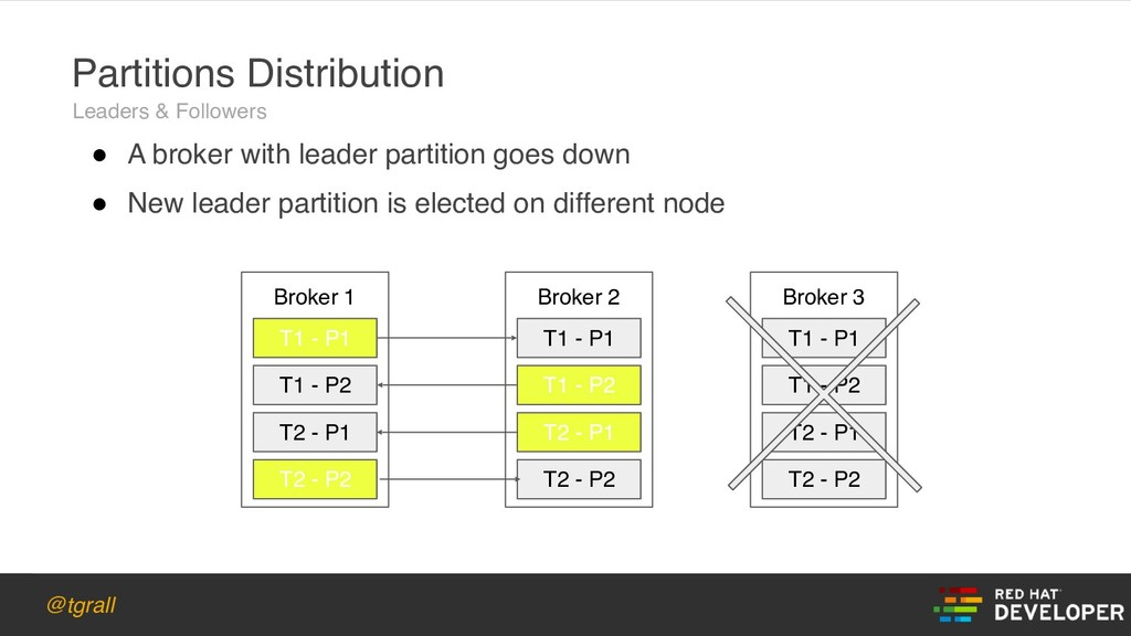 @tgrall Broker 1 Partitions Distribution T1 - P...