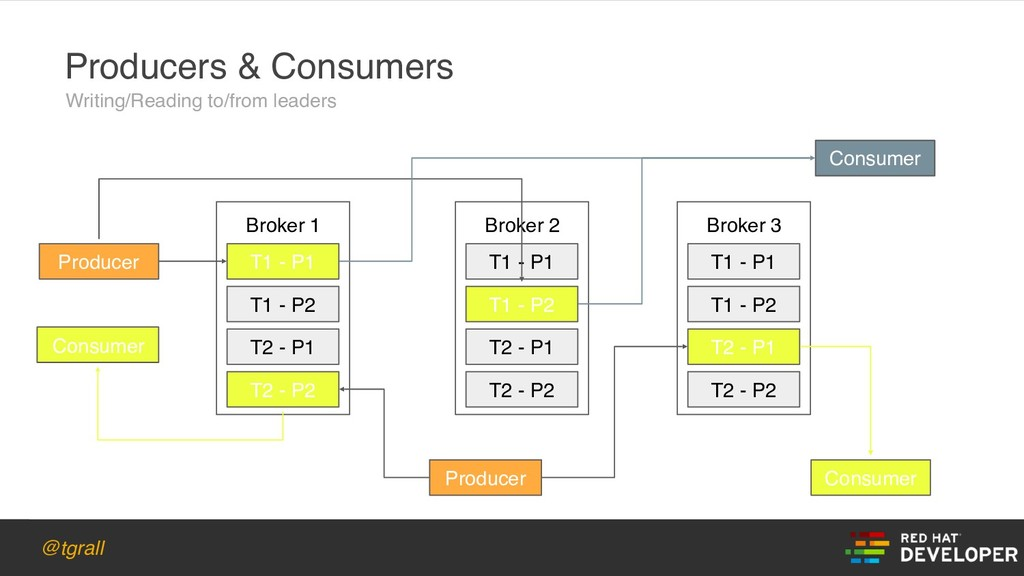 @tgrall Broker 1 Producers & Consumers T1 - P1 ...