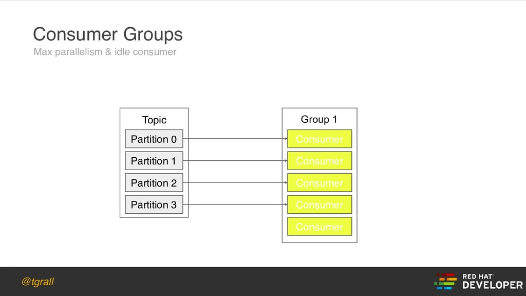 @tgrall Topic Consumer Groups Partition 0 Parti...
