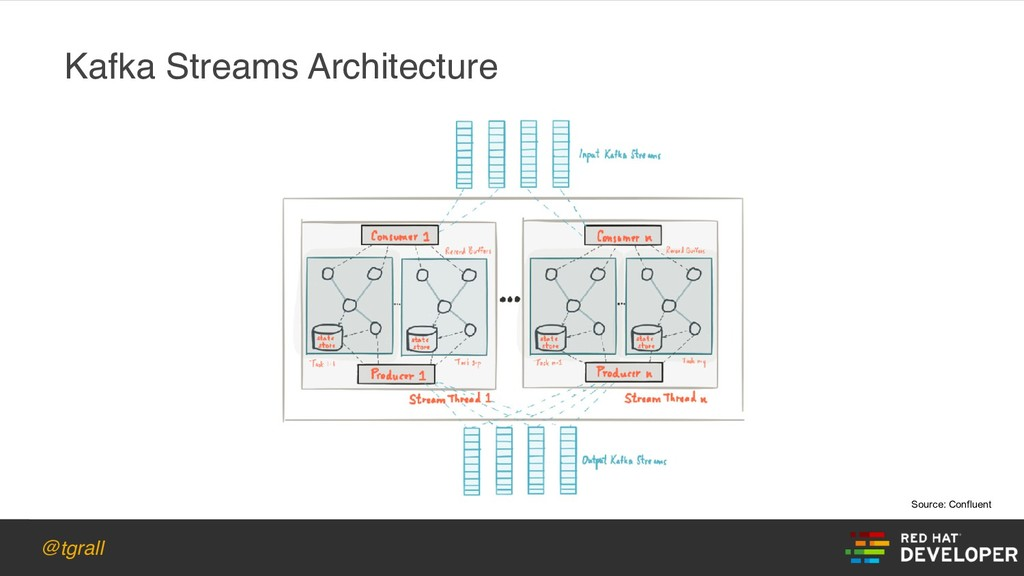 @tgrall Kafka Streams Architecture Source: Conf...