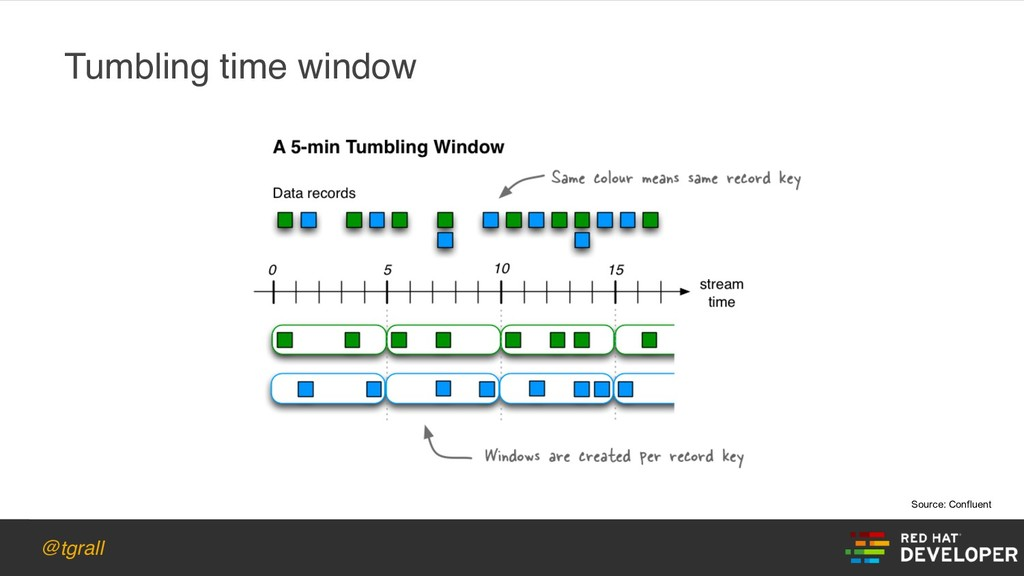@tgrall Tumbling time window Source: Confluent