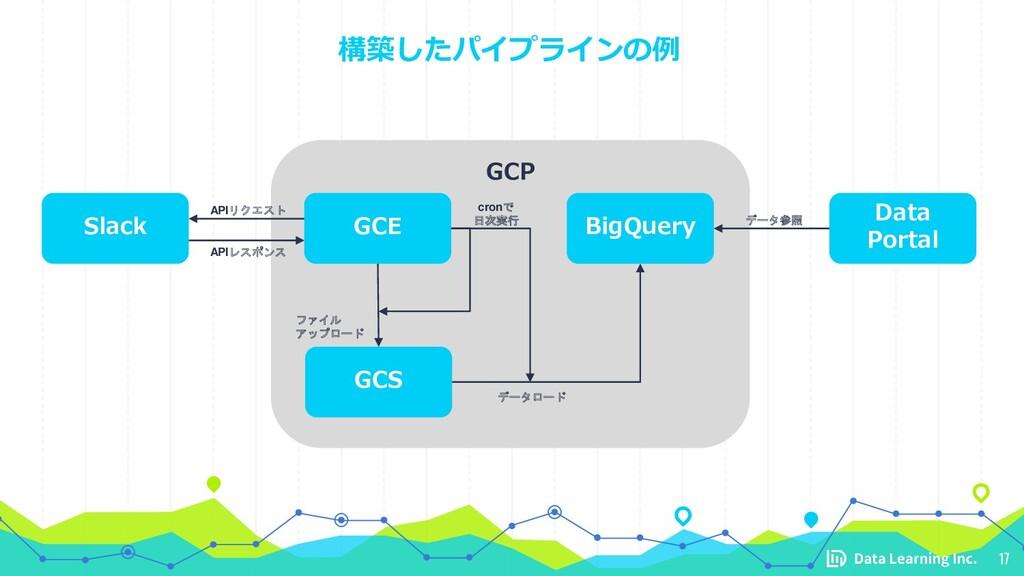 構築したパイプラインの例 17 GCP GCE Slack GCS BigQuery Data...