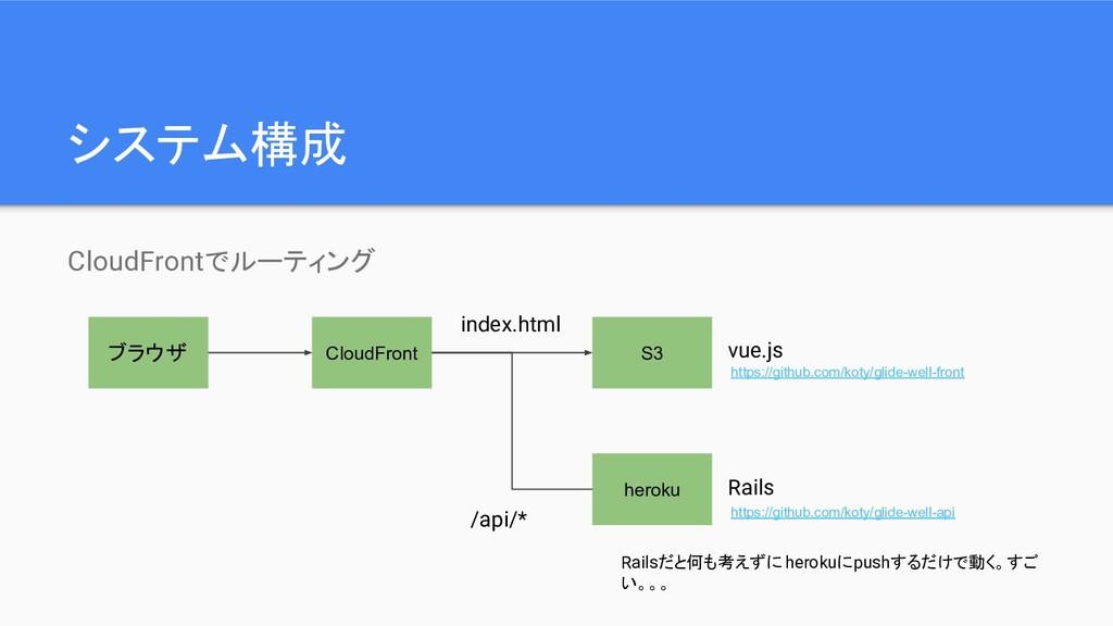 システム構成 CloudFrontでルーティング ブラウザ CloudFront heroku...
