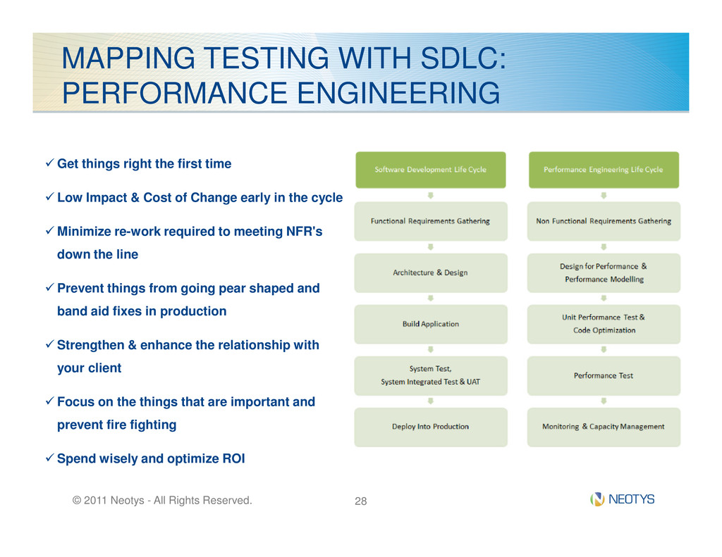MAPPING TESTING WITH SDLC: PERFORMANCE ENGINEER...