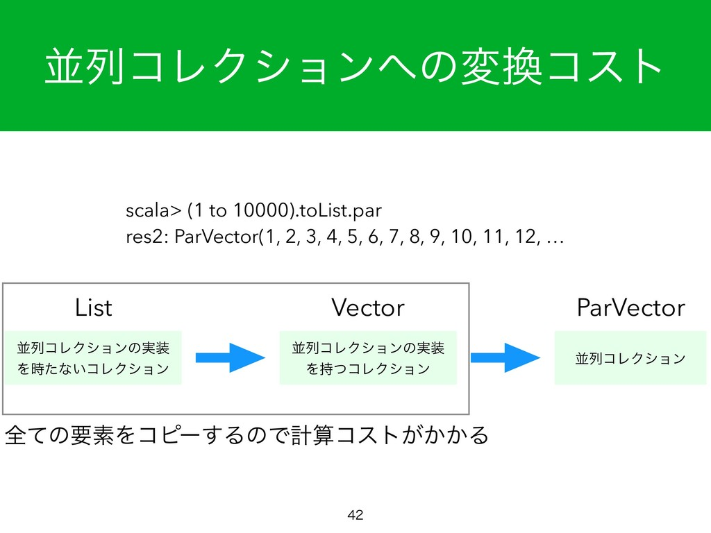 ฒྻίϨΫγϣϯ΁ͷม׵ίετ  List Vector ParVector scala>...